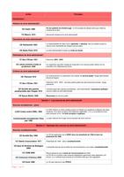 RESUME: Les principes de 170 arrêts de droit administratif
