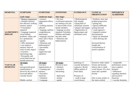 SUMMARY: Overview Dementias (symptoms, pathology, clinical presentation, differentiation from Alzheimer's, and more important features)