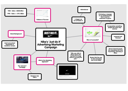 VISUAL: Nike - Marketing Mindmap, A2 Business