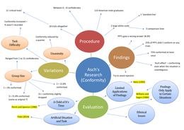 SUMMARY: Conformity - Asch's Research (Spider Diagram)