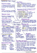 SUMMARY: Mindmap summary Methodology for Marketing and Strategy Research
