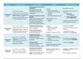 NOTES DE COURS: Caractéristiques des principales bactéries