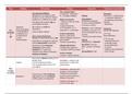 NOTES DE COURS: Types d'hypersensibilité