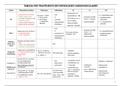 NOTES DE COURS: Médicaments des pathologies cardiovasculaires