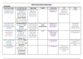 SAMENVATTING: MSK1 overzicht aandoeningen